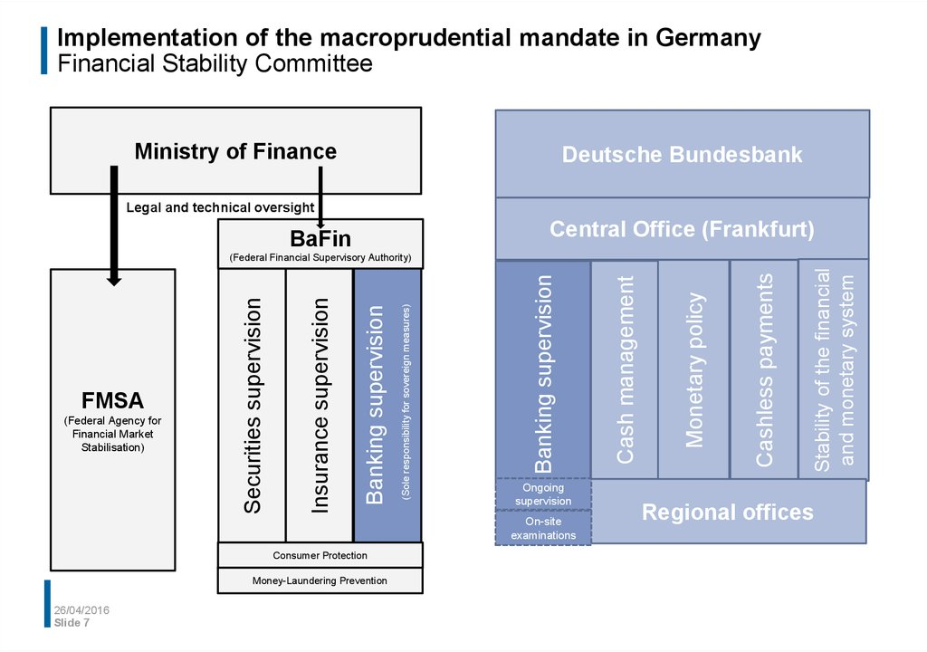 Financial stability and macroprudential oversight in Germany - презентация онлайн