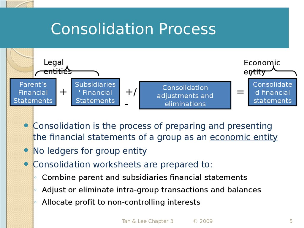 Further Aspects Of Consolidated Accounts Balance Sheets