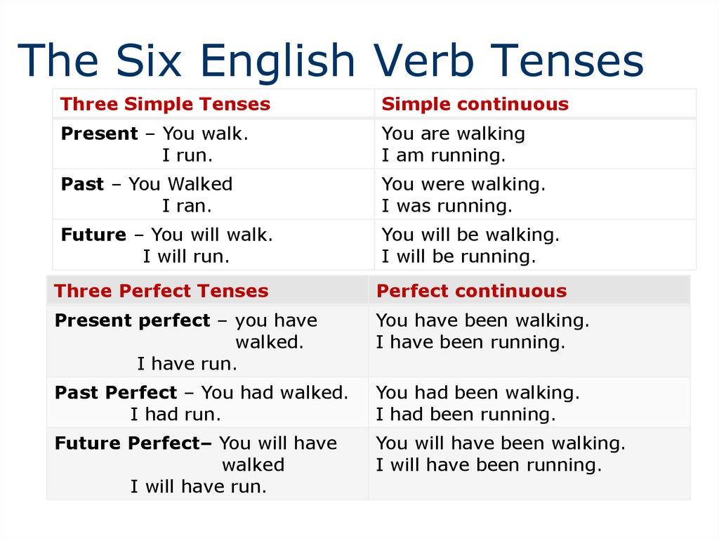 English grammar Wikipedia