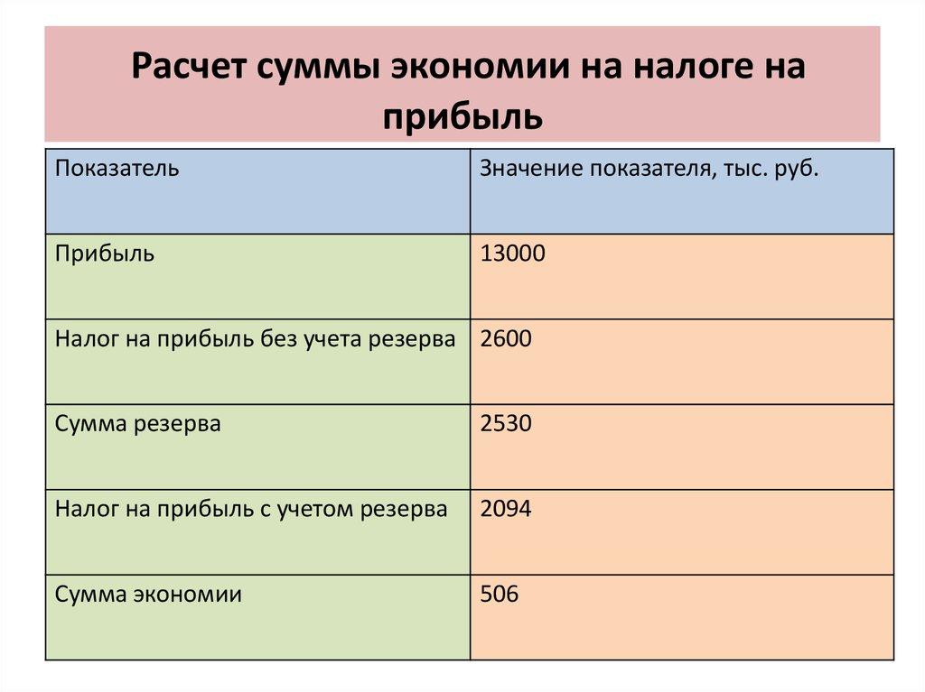 Бухгалтерский Учет Расчетов С Поставщиками И Подрядчиками