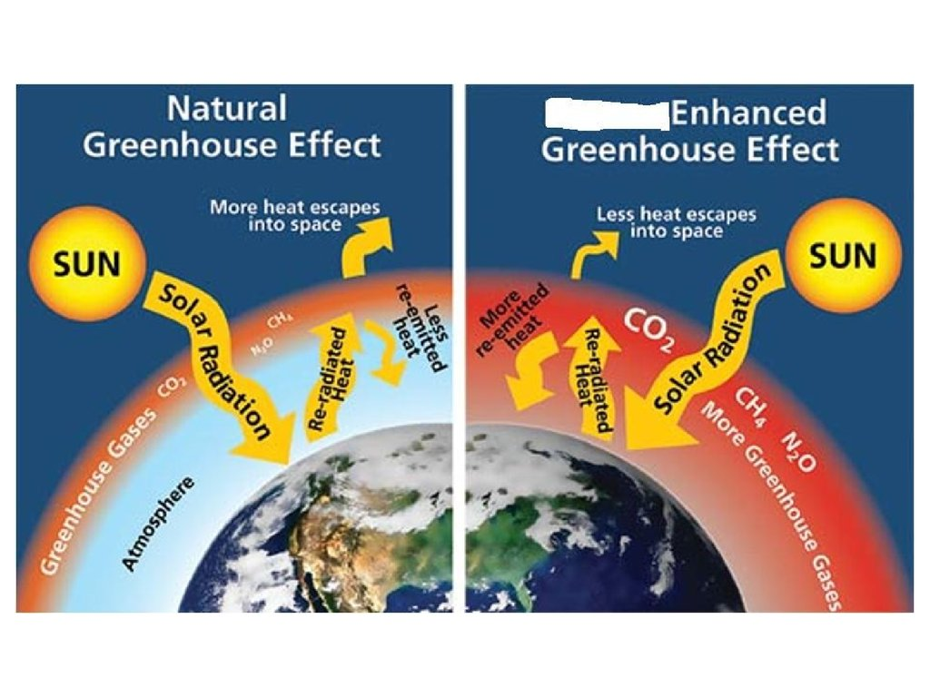 Natural Greenhouse Effect In History