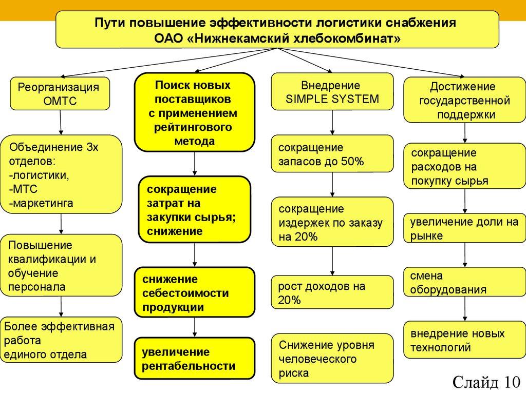 Должностная инструкция менеджера по продажам - VashaKomanda.ru