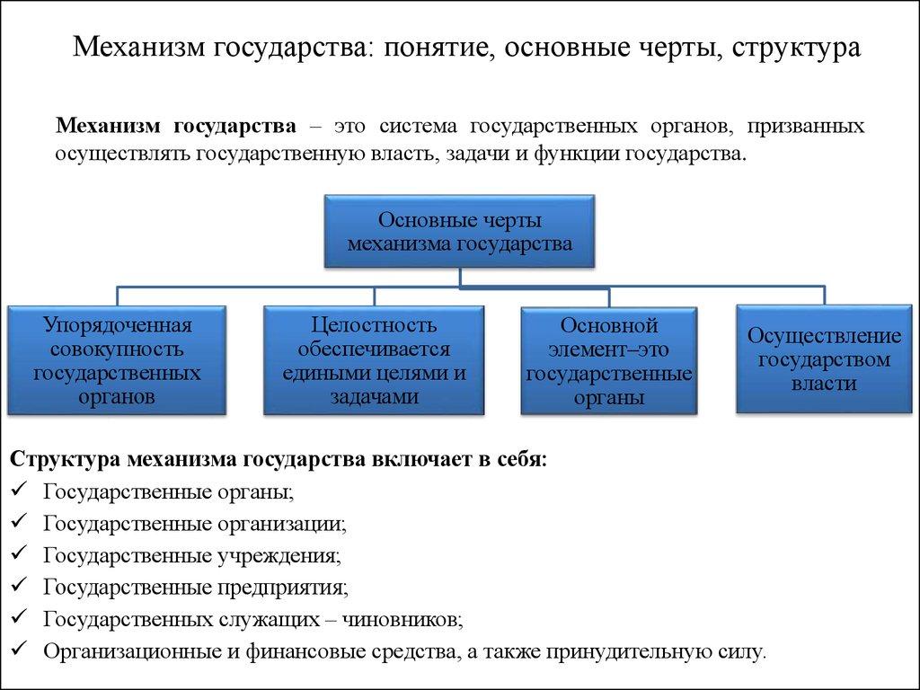 Структура механизма государства схема