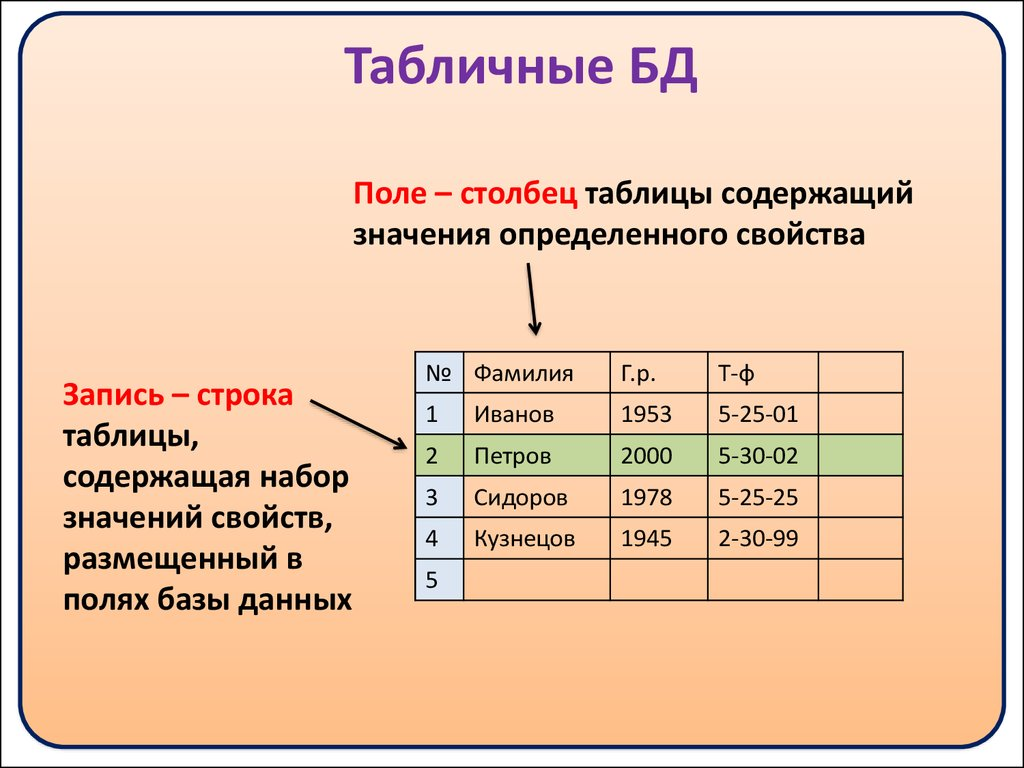 урок по информатике таблица для мешка