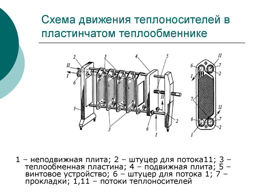 Потери напора в пластинчатых теплообменниках теплообменник нн 20а подбор
