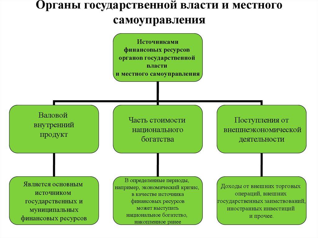 Финансовые ресурсы. (Тема 4) - презентация онлайн