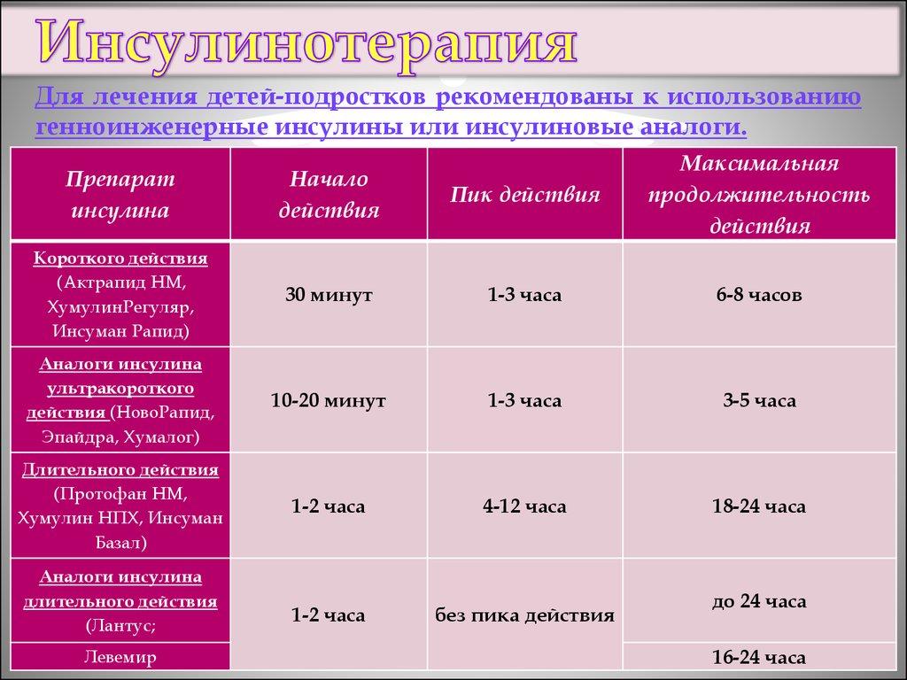 Бизнес план аптека для больных диабетом