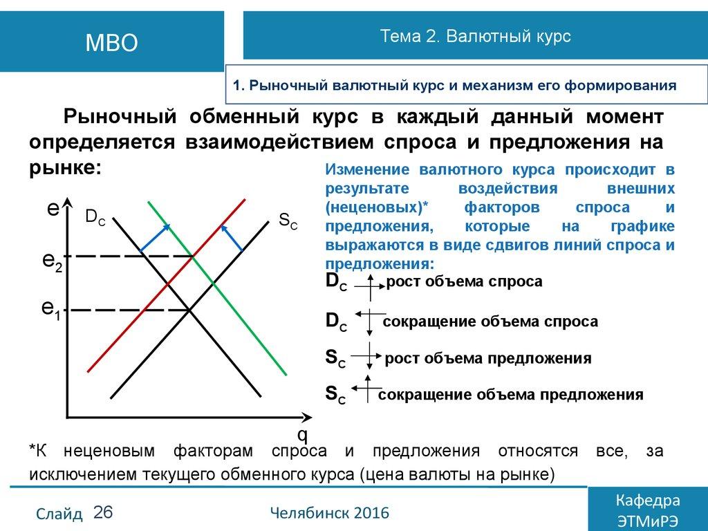 Валютные отношения и валютный курс курсовой