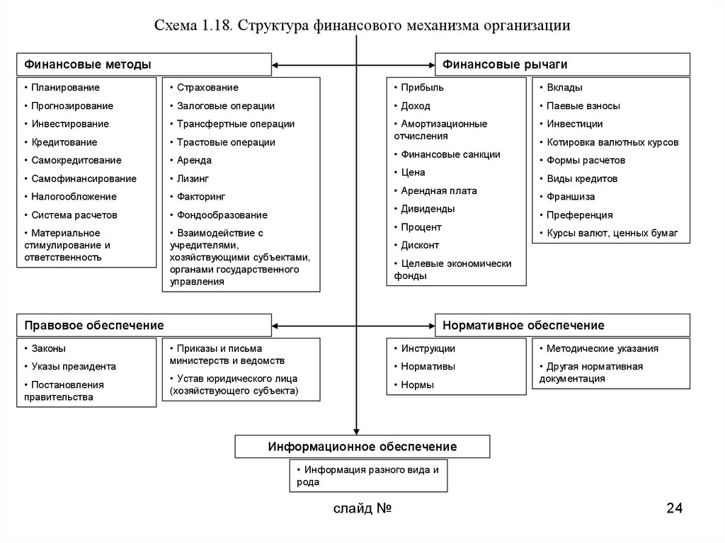 Финансовый механизм предприятия и его схемы