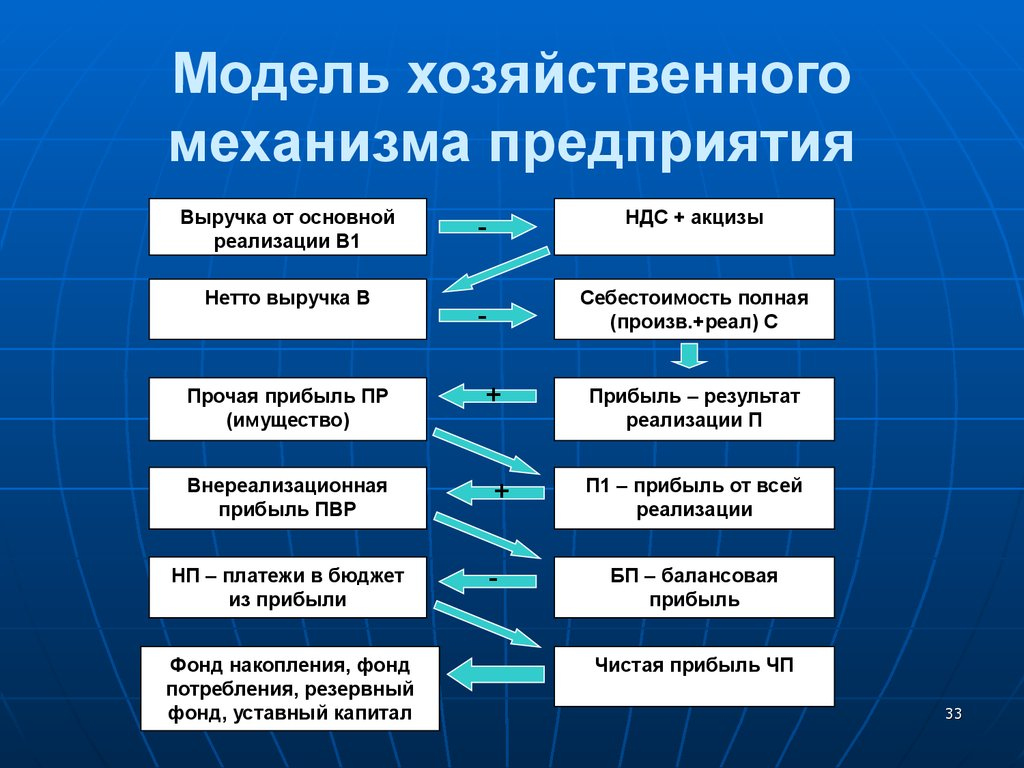 Финансовый Менеджмент Учебник Г.Н. Ронова
