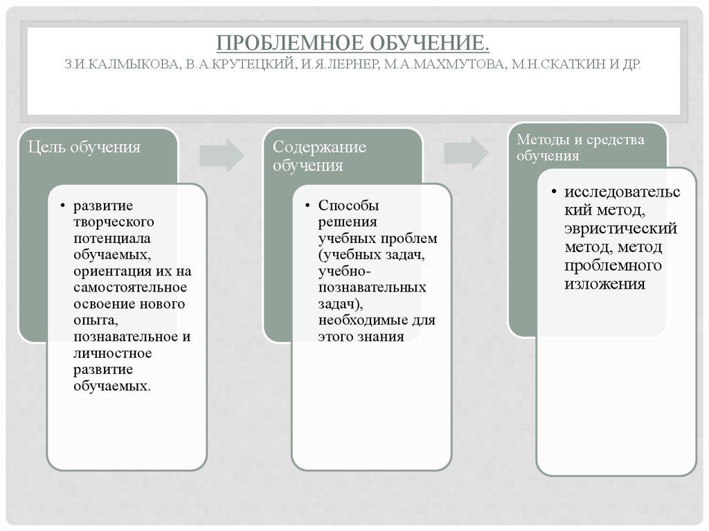 орение физические и химические аспекты моделирование эксперименты