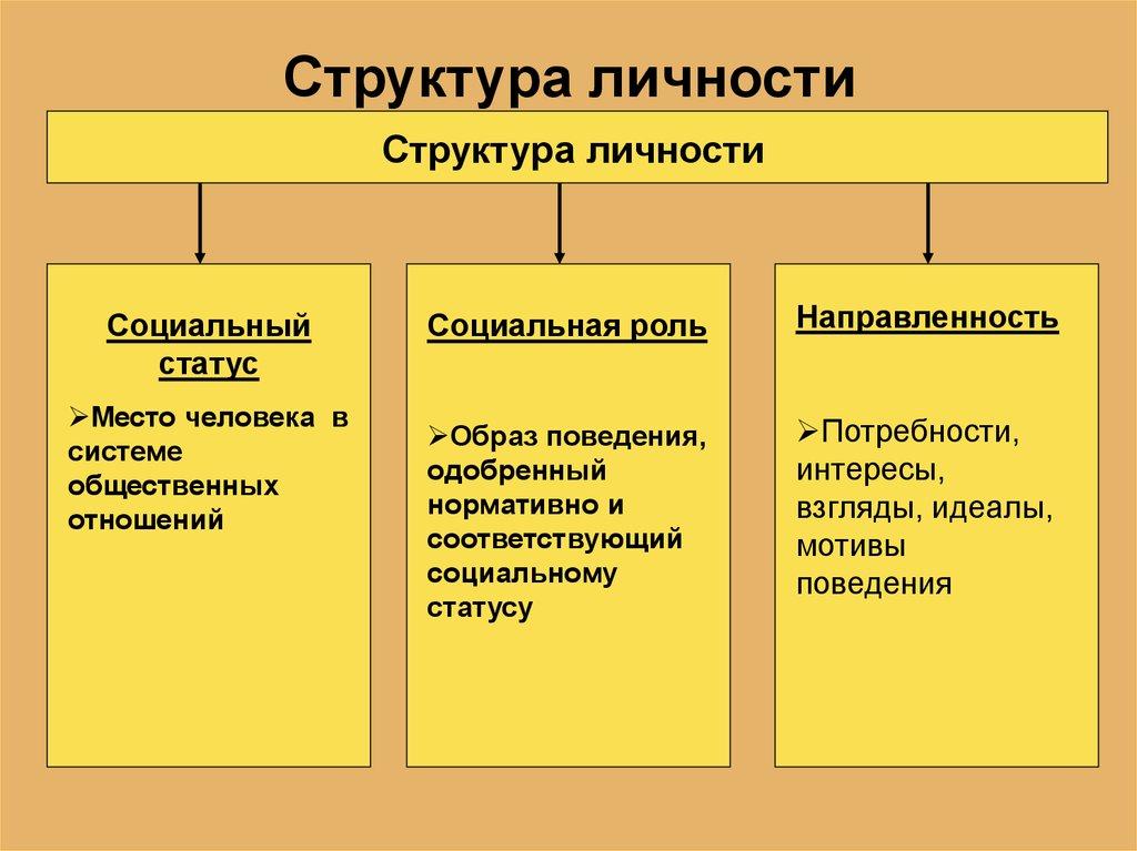 понятие личности в социологии реферат