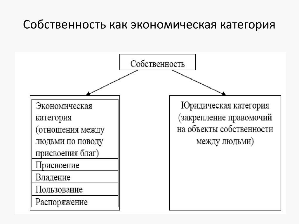 На схеме: собственность как экономическая категория