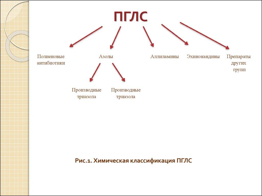 аптечные организации курсовая работа