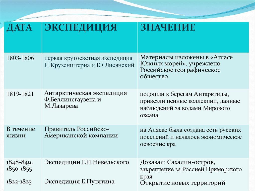 Реферат про русских путешественников 2753