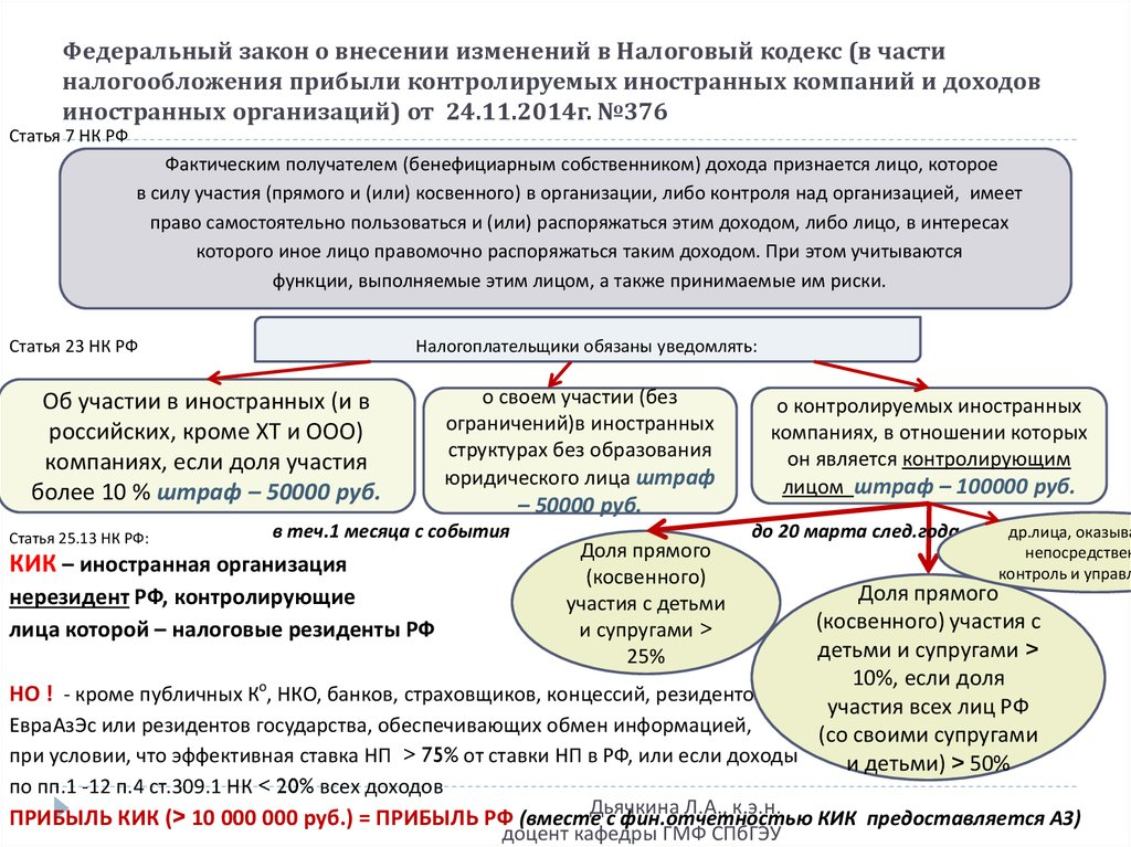 Изменения в налоговом законодательстве с года в России