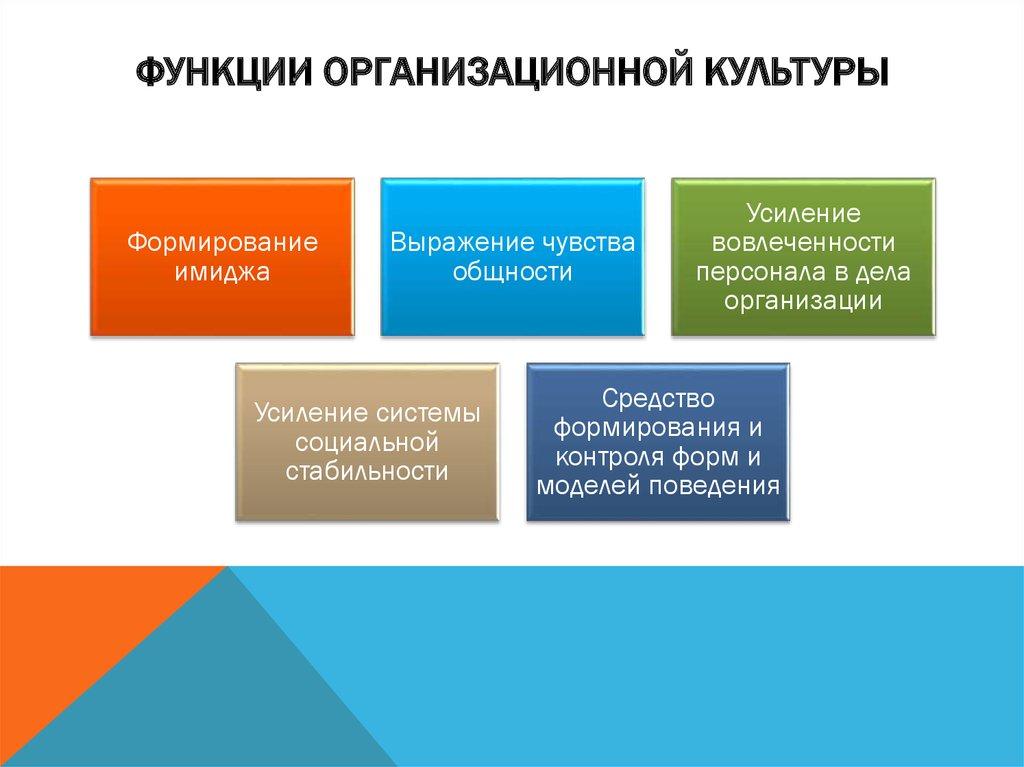организационная культура в таблицах