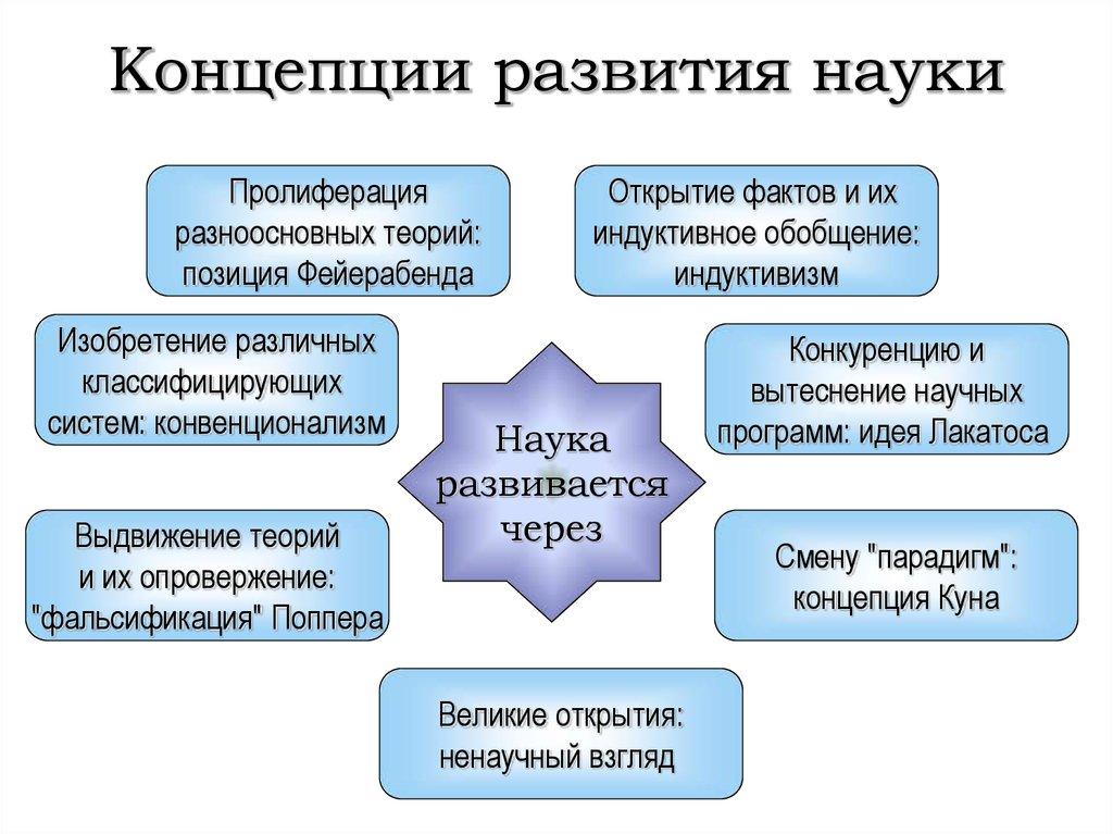 Перевод с русского