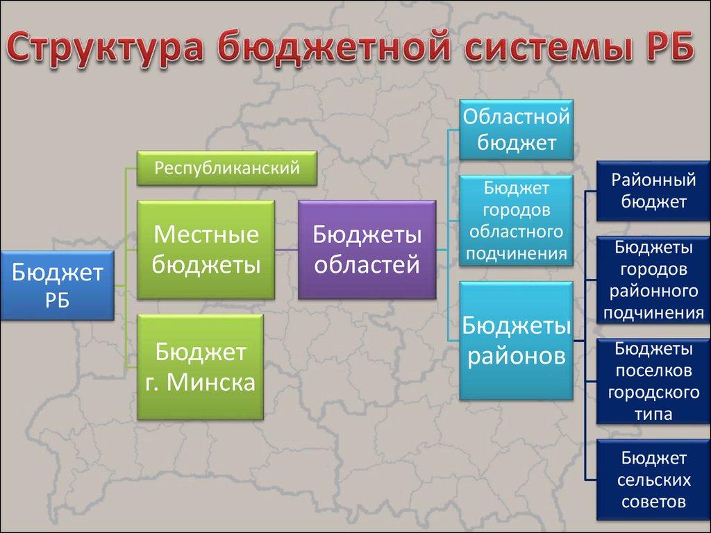 презентация состояния банковской системы