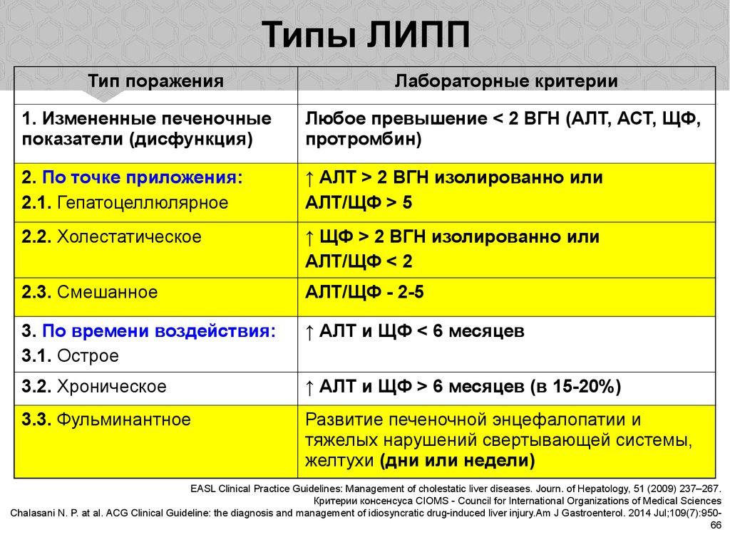 Прививка от гепатита в за и против форум