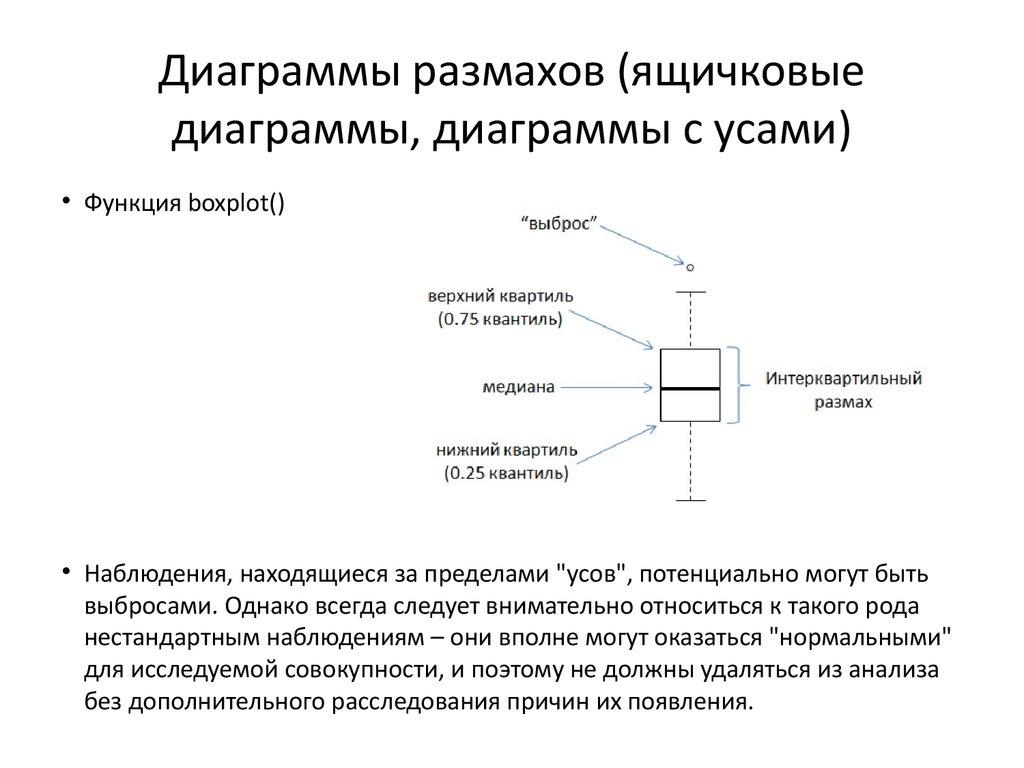 ящичковая диаграмма
