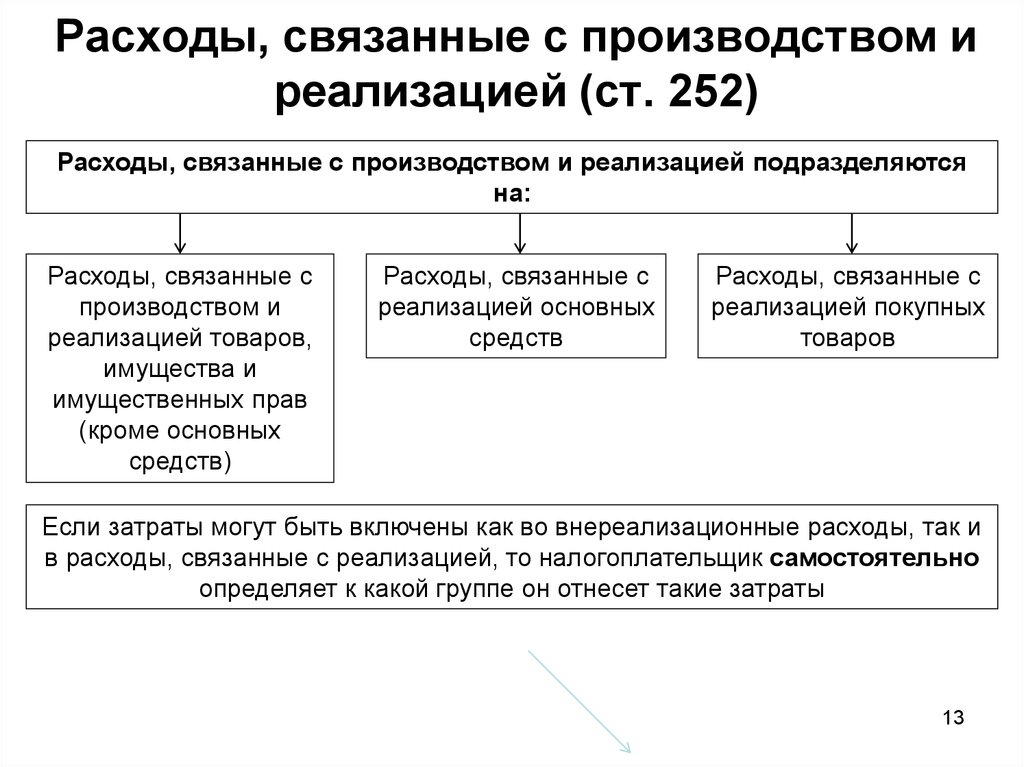 Расходы, связанные с производством и реализацией для целей налогообложения