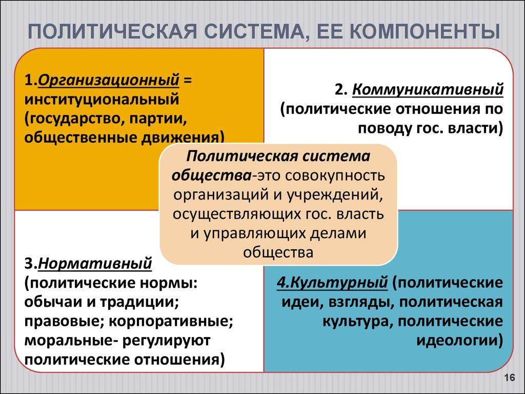 Структура политической системы общества реферат 5972