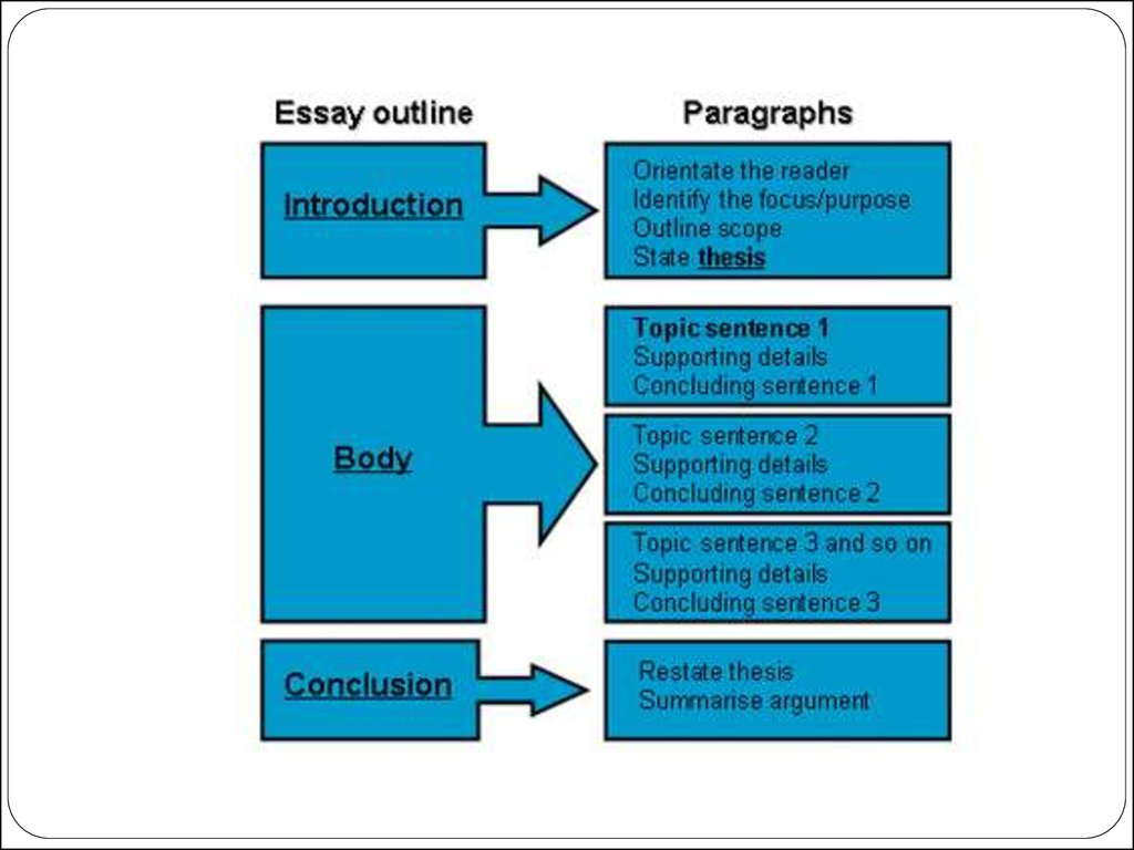 Ielts discussion essay format