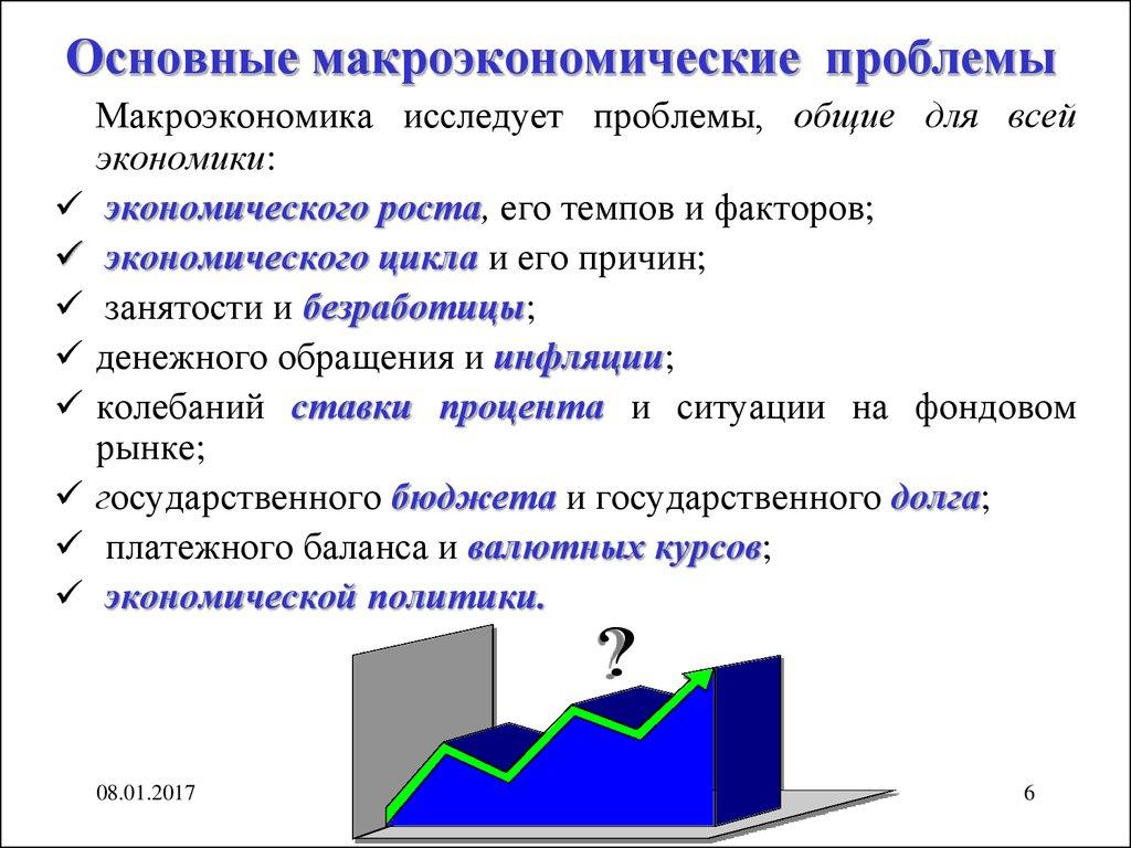 Экономическое равновесие график