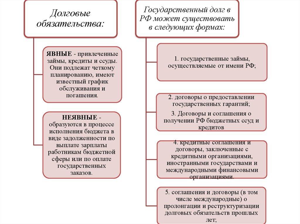 Государственные ценные бумаги российской федерации это