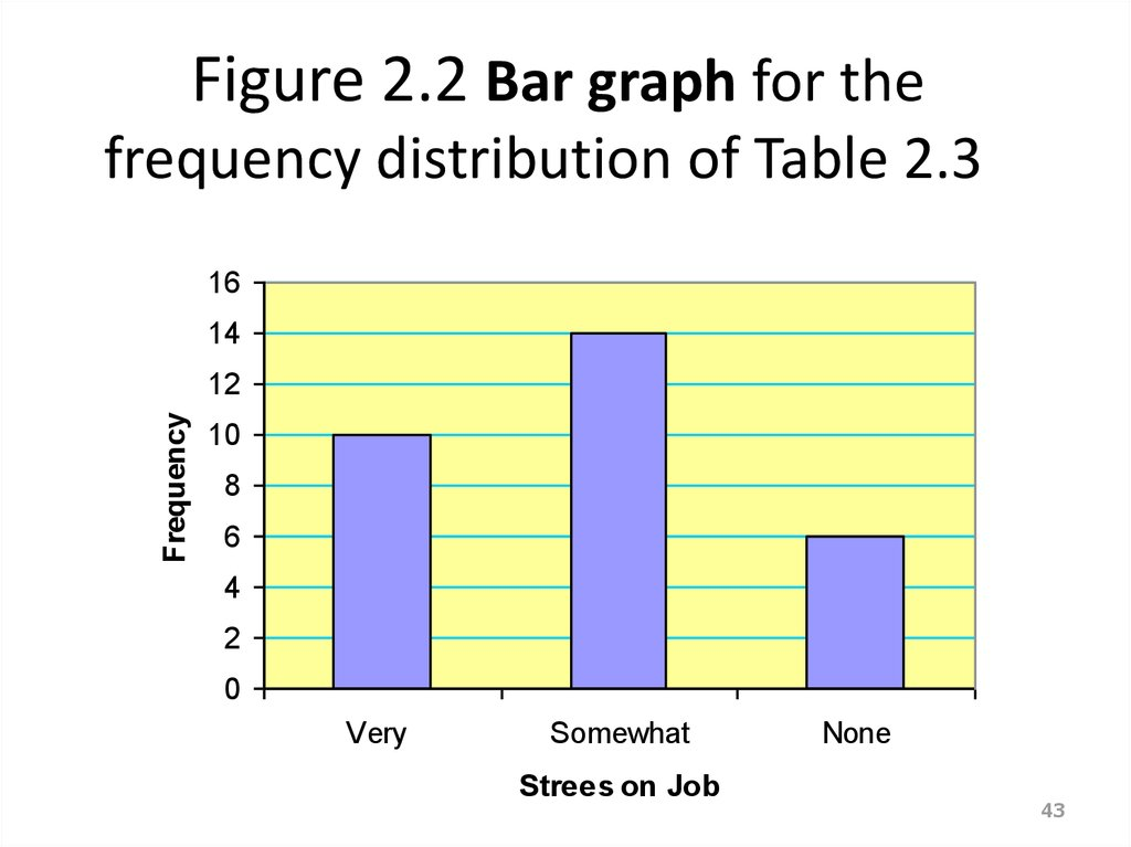 frequency distribution graphic presentation Frequency distribution frequency distributions, and graphic presentation - chapter 2 as a table as a chart as a graph frequency table.