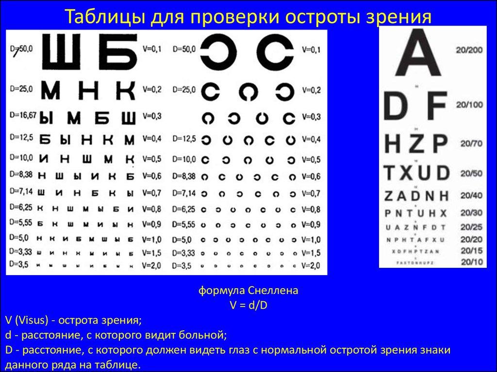 Проверка зрения по таблице сивцева онлайн