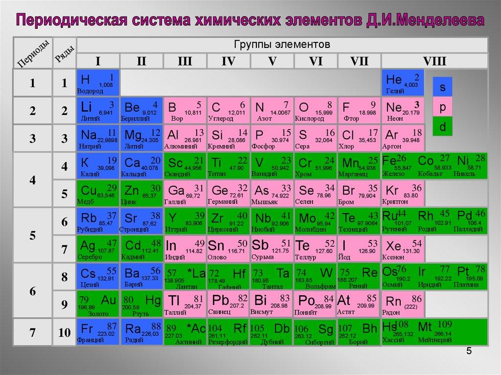 Растворение Презентация по Химии 8 Класс