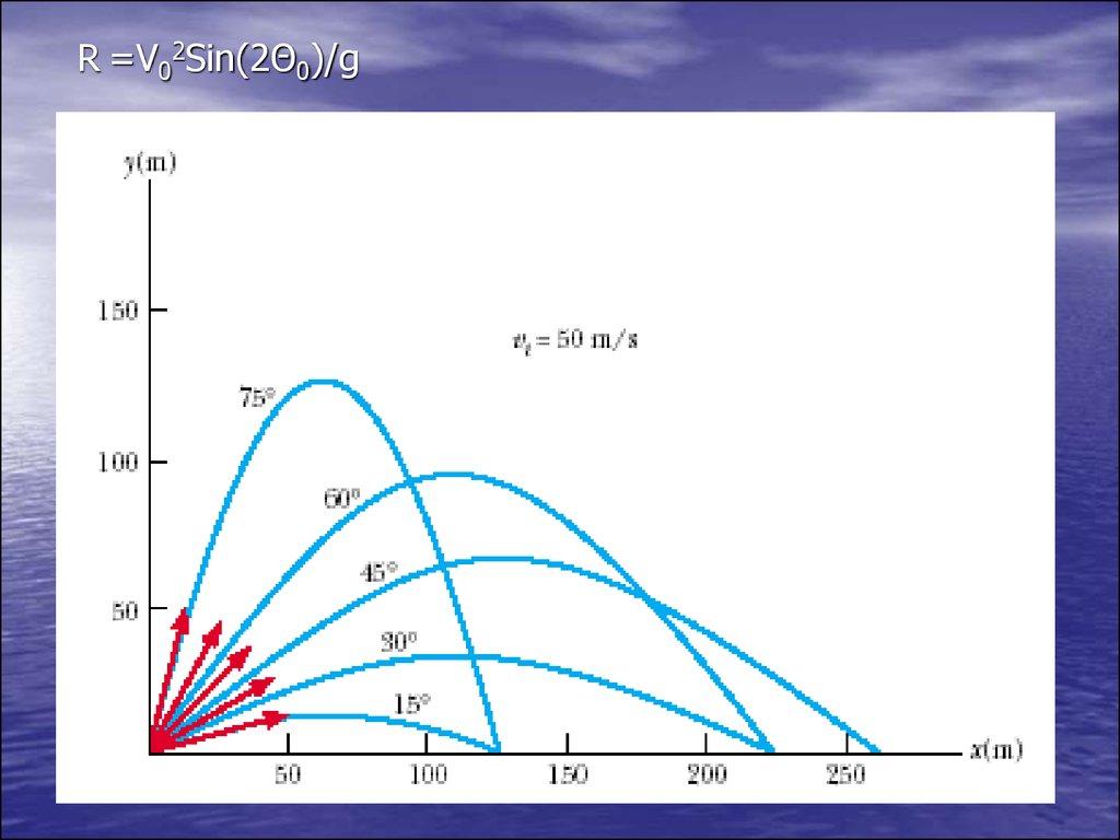 Mechacnics. Molecular physics and Thermodynamics ...