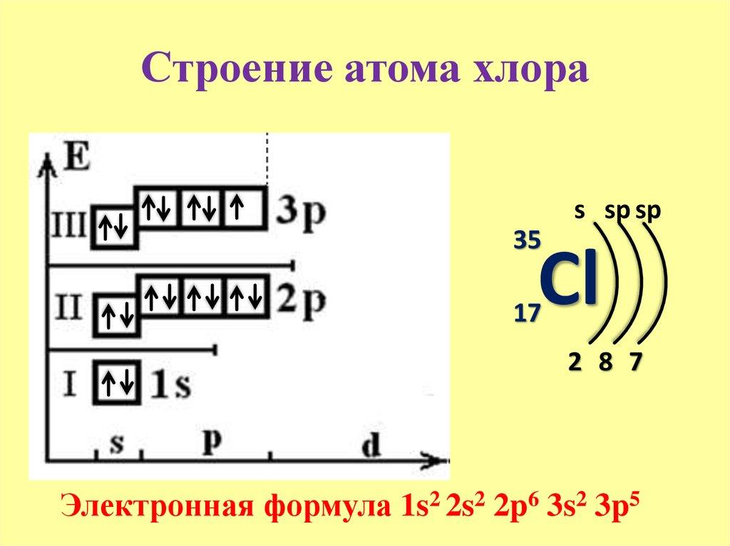 Электронные уровни атома кремния