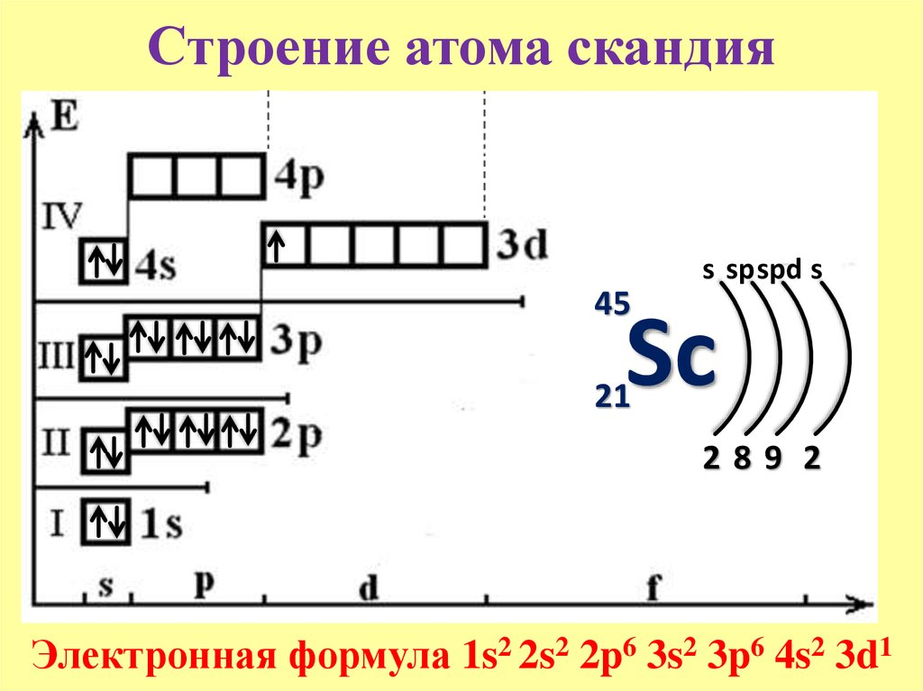 Схема строения атома меди