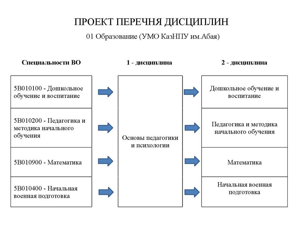 дисциплины для специальности дошкольной обучение и воспитание