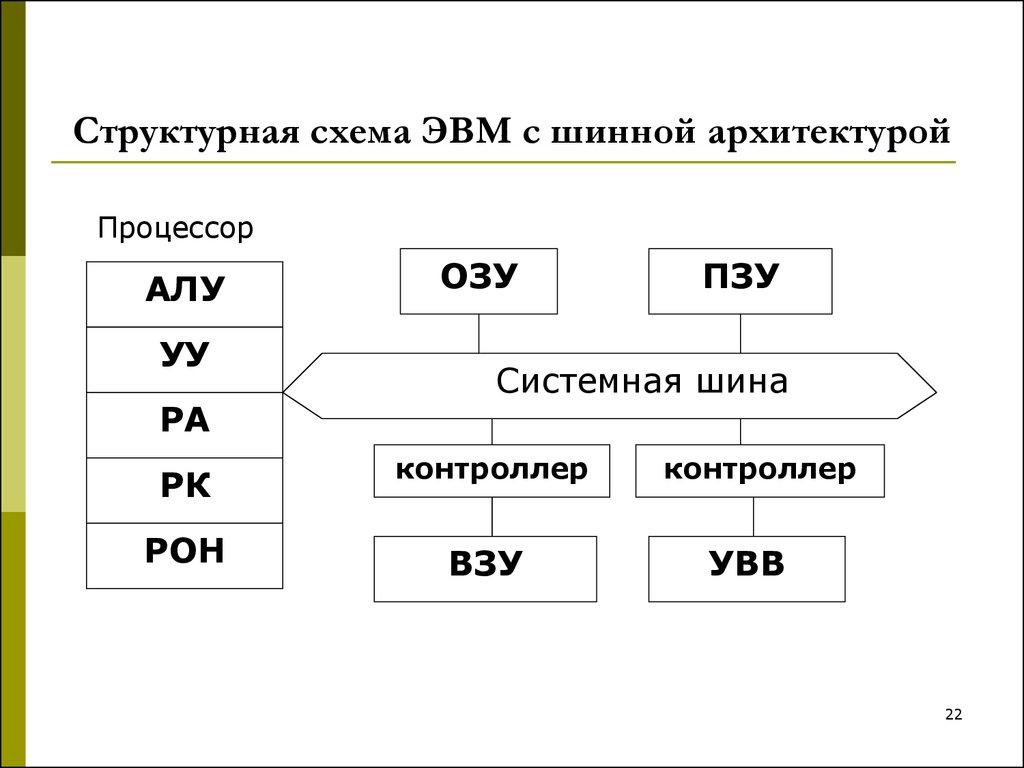 структурная схема фо-неймена