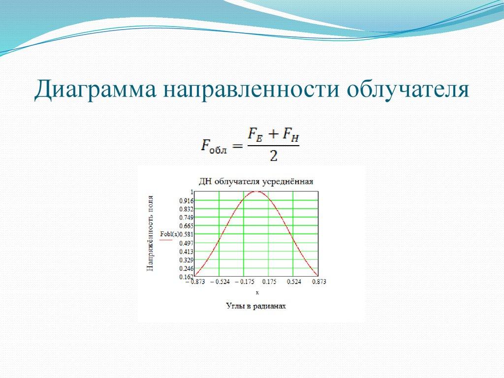 диаграммы направленности облучателя