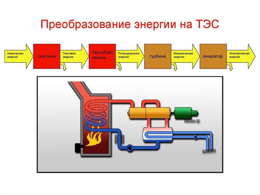 схема преобразования энергии эпс
