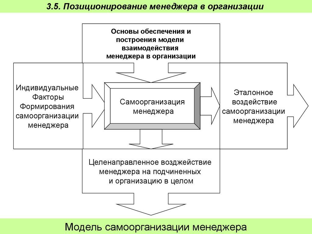 Понятия менеджмента