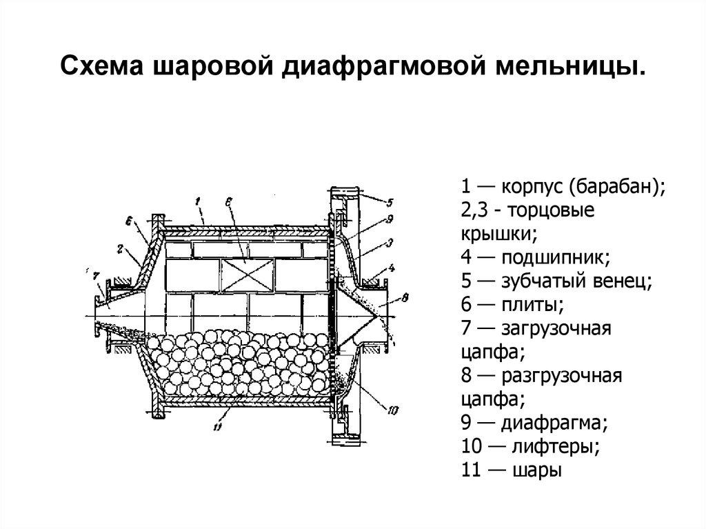 Шаровая мельница технологической схемы