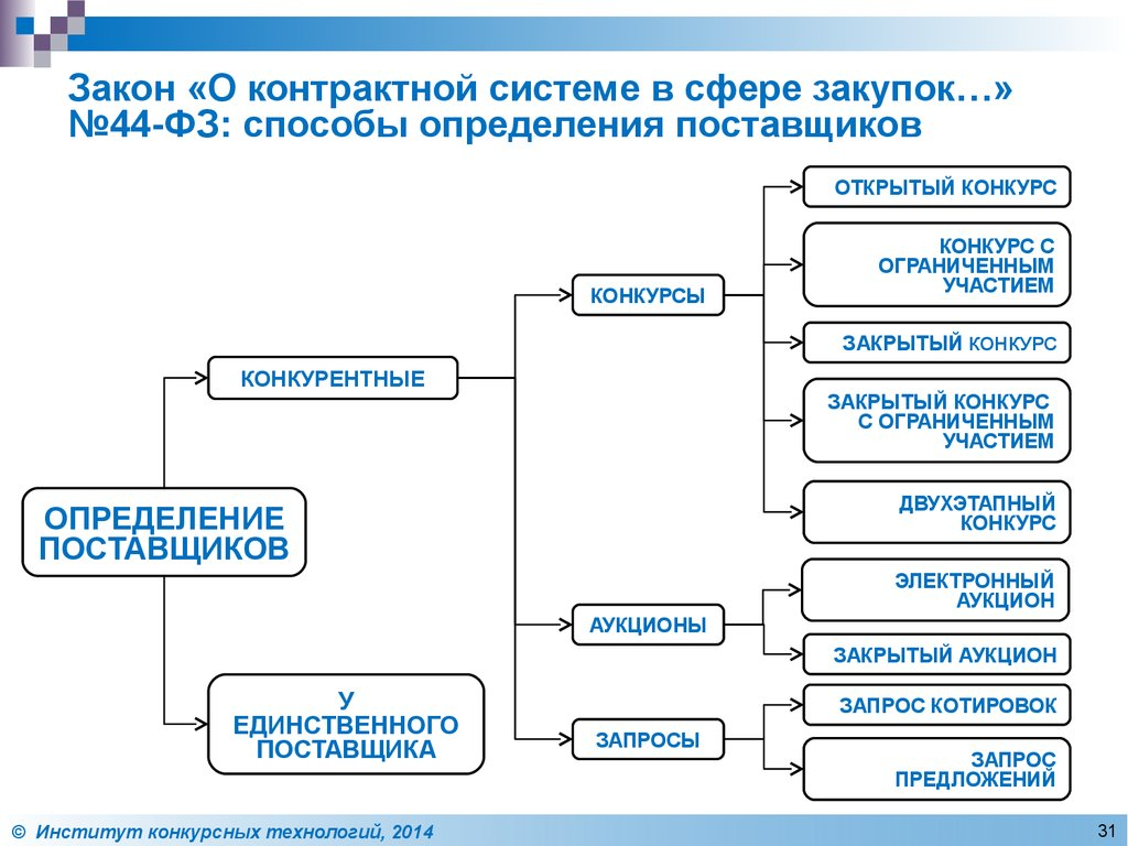 ртс электронная площадка омск