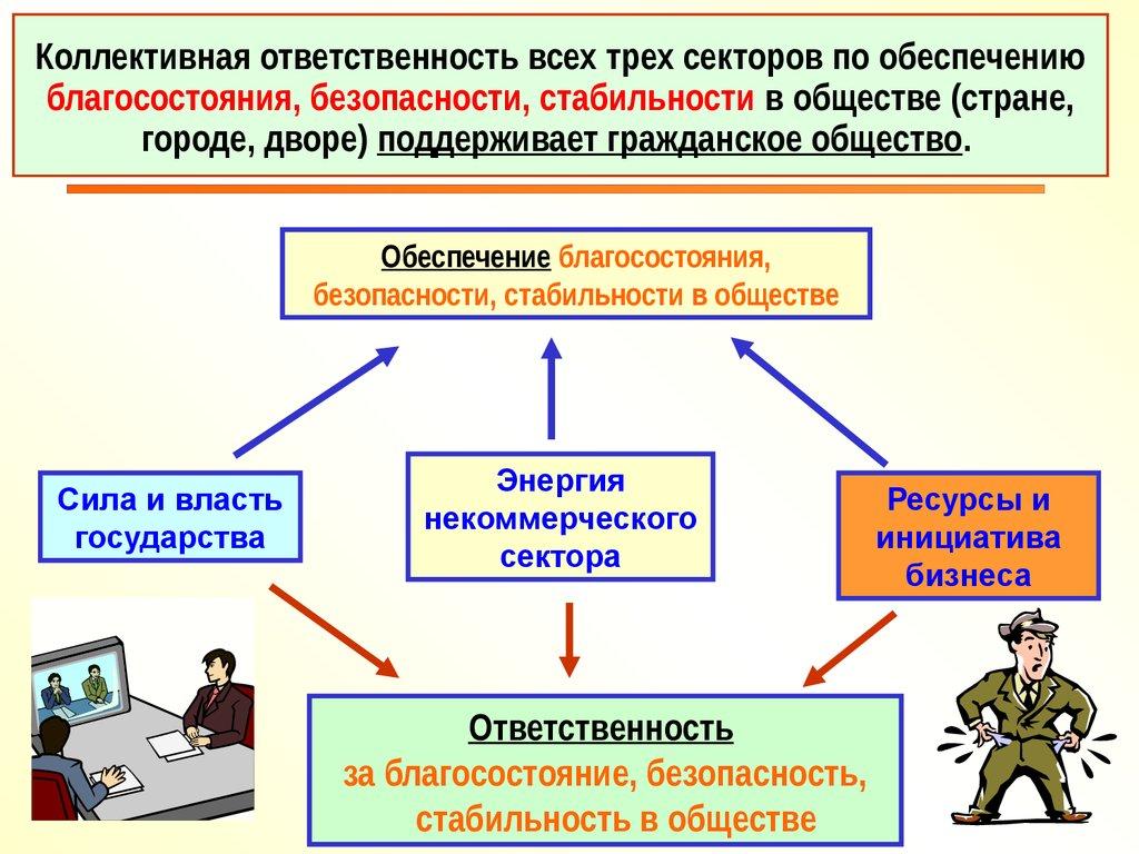 социальное партнерство стороны реферат