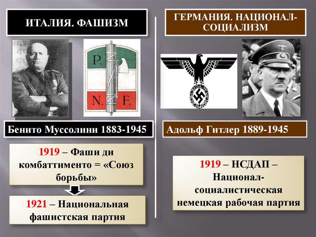 Фашизм в Италии и Германии - презентация онлайн Тоталитаризм Символ