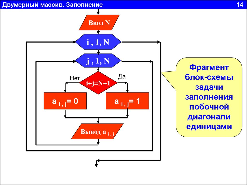 Блок схема двумерный массив