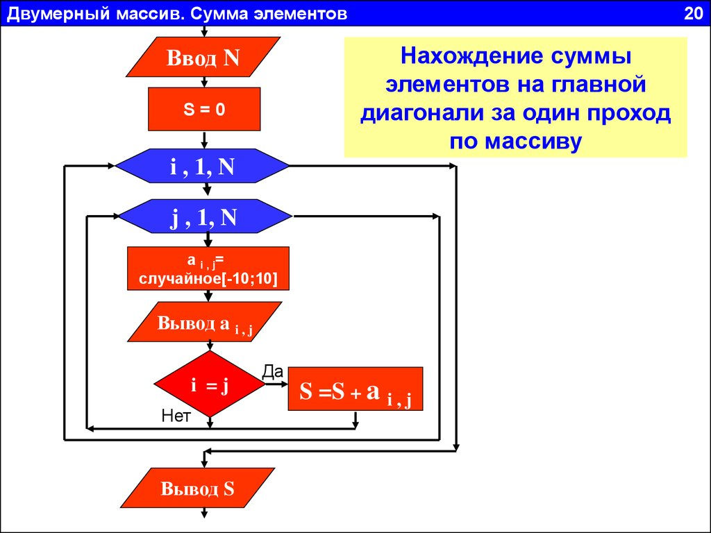 Удаление элемента из строки c