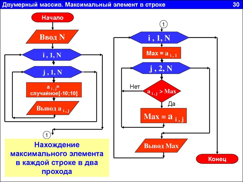 Вычисление суммы элементов массива
