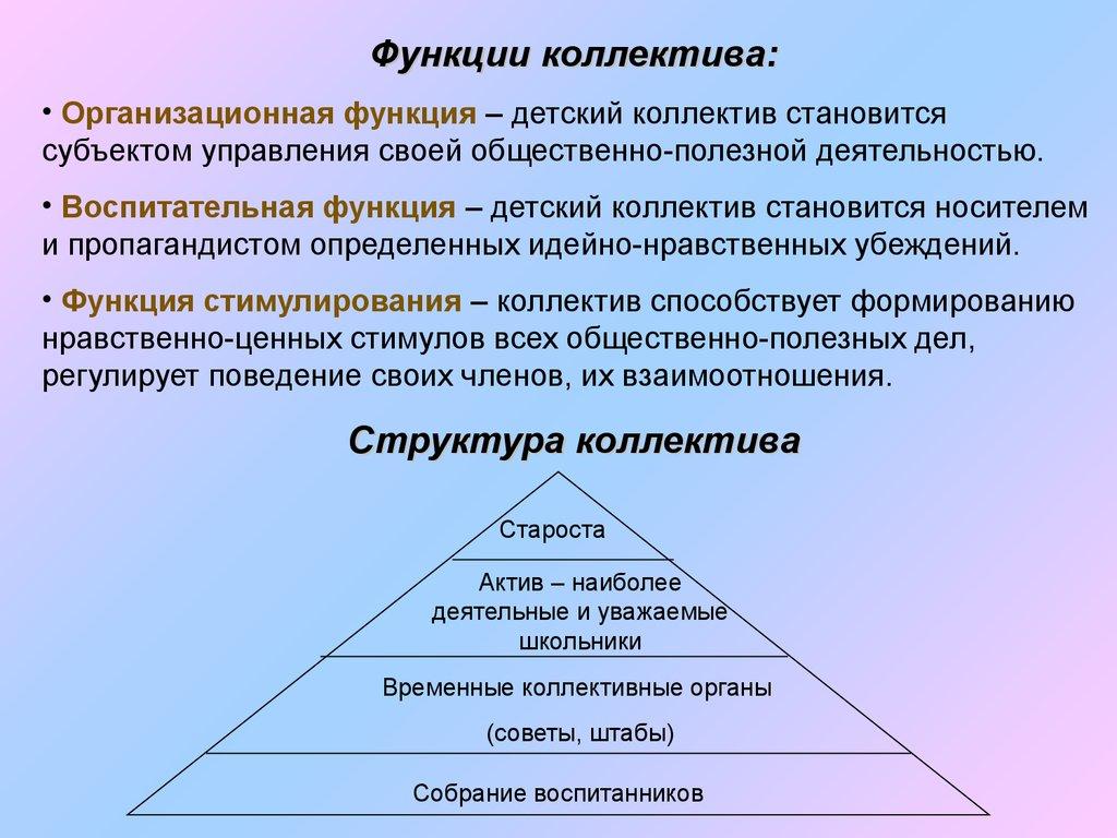 основы руководства коллективом - фото 7
