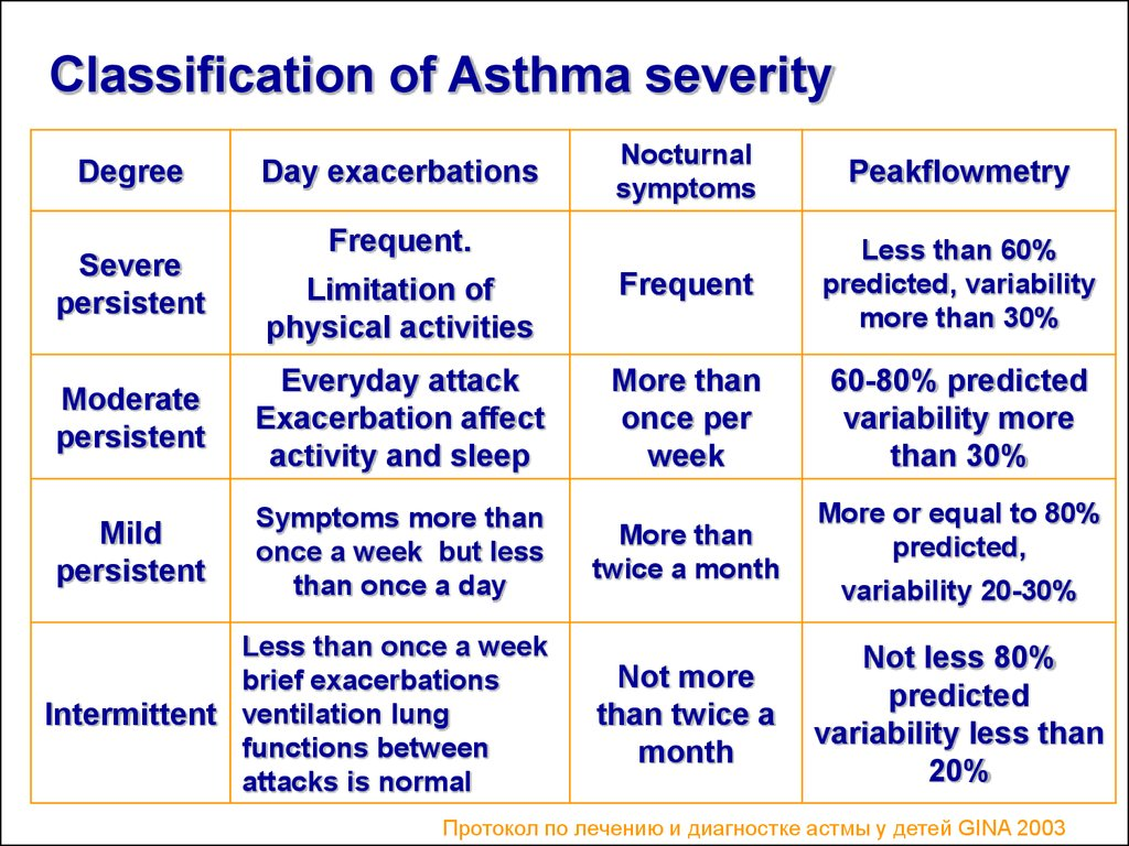 Asthma and Respiratory Allergy